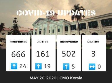 Kerala Covid 20052020